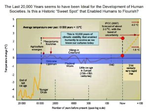 Image showing how the last 20,000 years have had a stable climate