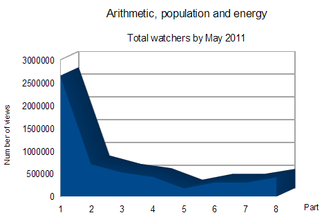Graph of views of the 8 parts of Arithmetic, population and energy documentary