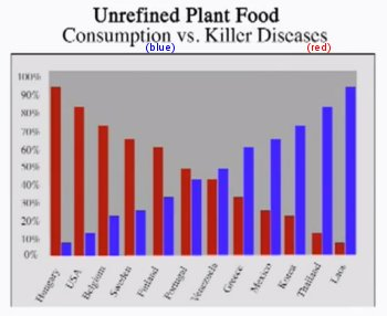 Chart showing relationship between killer diseases and the consumption of unrefined plant food for twelve nations/ cultures..