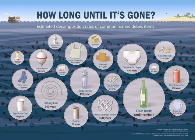 How Long Garbage Lasts in the Ocean