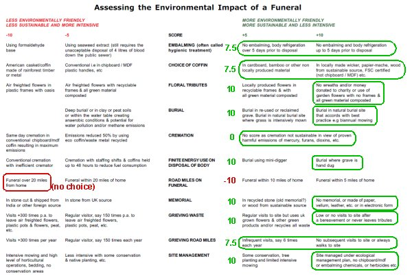 Assessing the environmental impact of a funeral (CFR preferences, small image)