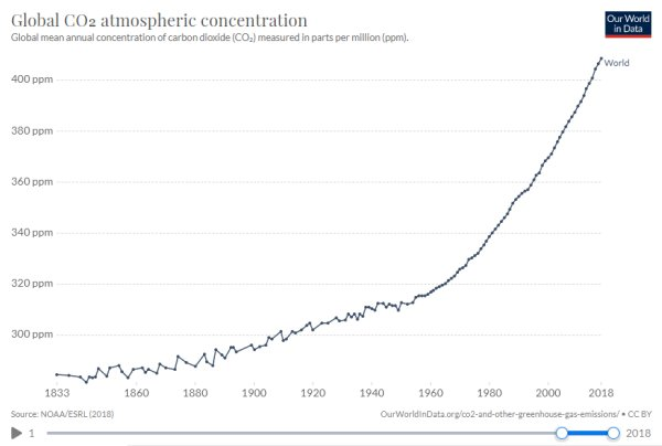 Global CO2 atmospheric concentration, 1833-2018