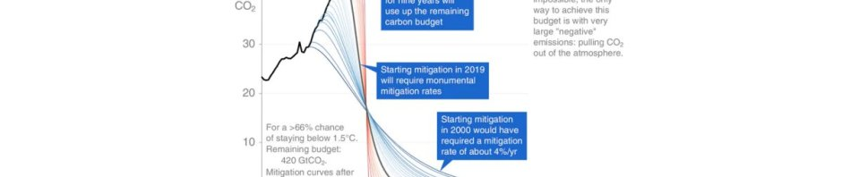 Graph of CO2 mitigation curves at different starting points