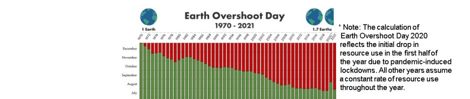 Earth Overshoot Day 1970-2021; from one Earth to 1.7